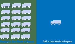 SAP vs Sawdust Costs Comparison