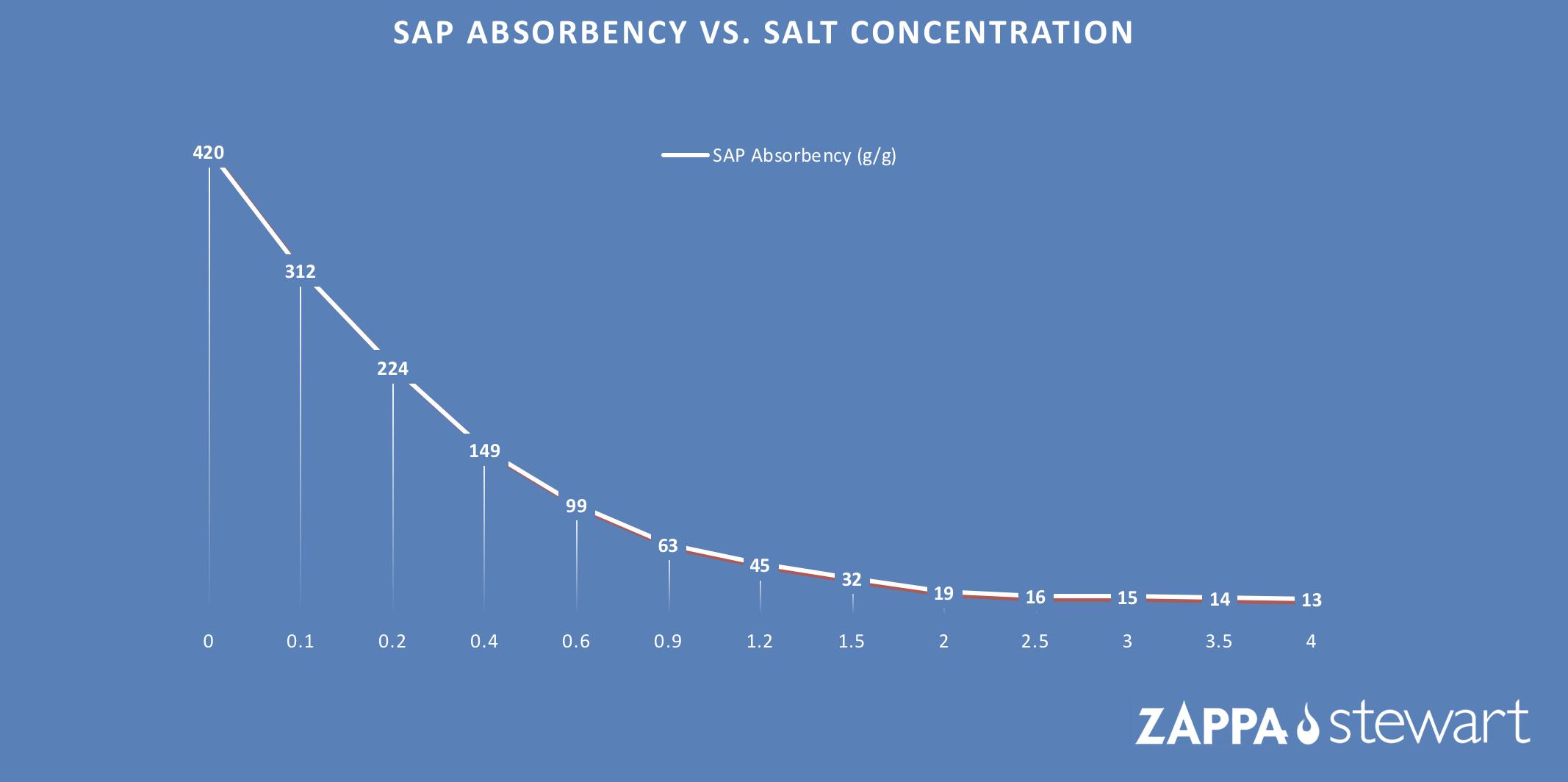 SAP Absorbency Vs. Salt Concentration